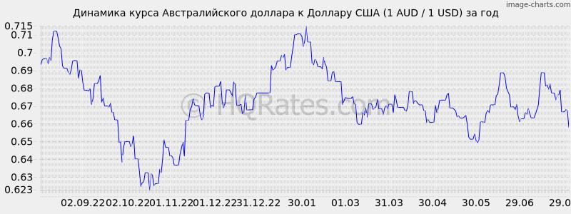 сделать это курс доллара в оренбурге в банках на сегодня квартиру Нижнекамске