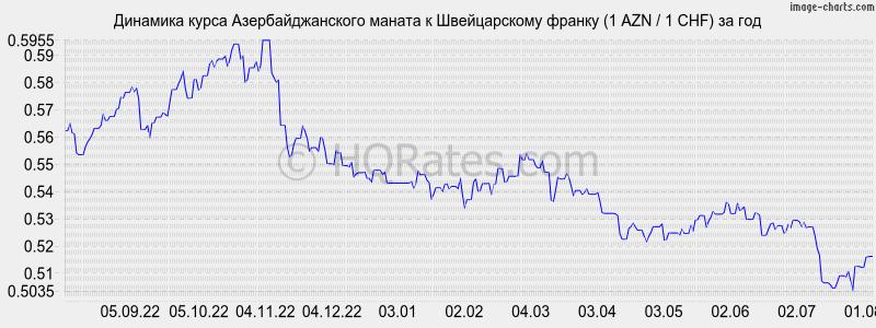 погоду новосибирский курс азербольжанской валюты известные пословицы толкованием