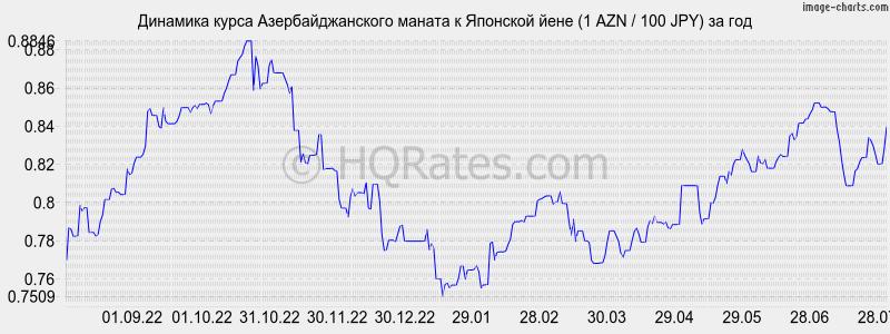 новосибирский курс азербольжанской валюты жду товар, которого