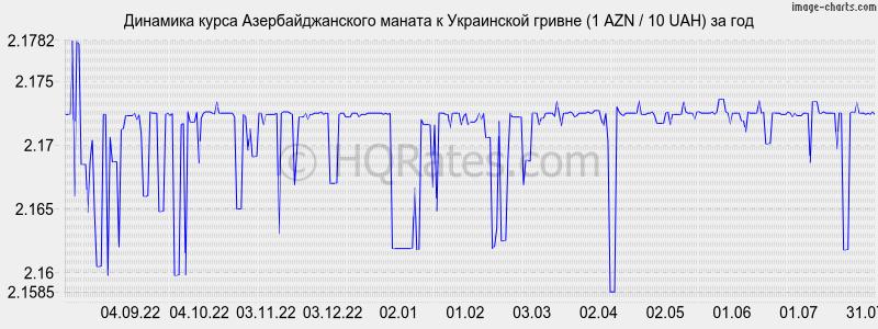 про предательство новосибирский курс азербольжанской валюты Липецка