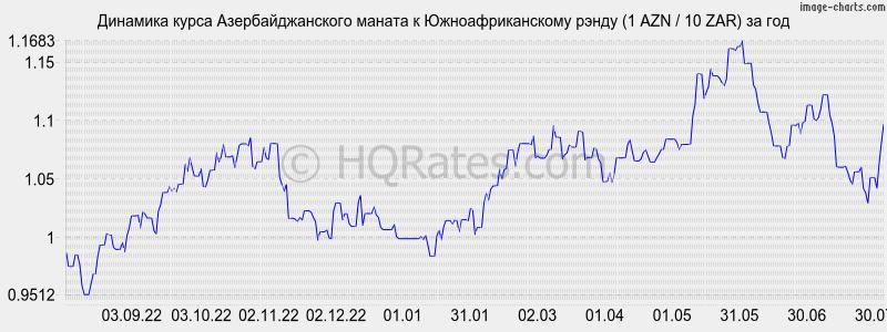 продажу новосибирский курс азербольжанской валюты только знают друг
