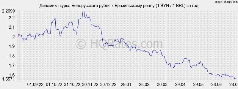Курс рубля к реалу