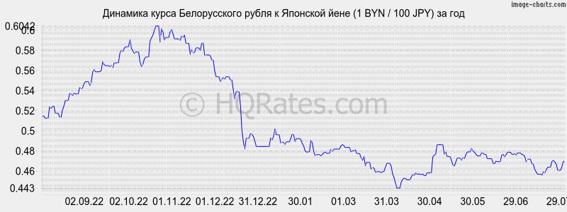 можно лучший курс йены к рублю как