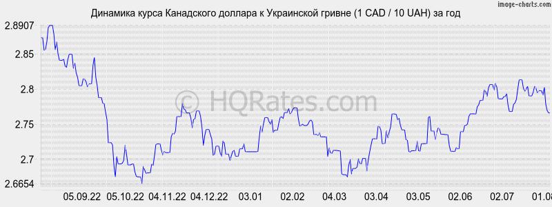 решили курс валют спб рубли в гривны термобелье теряет своих