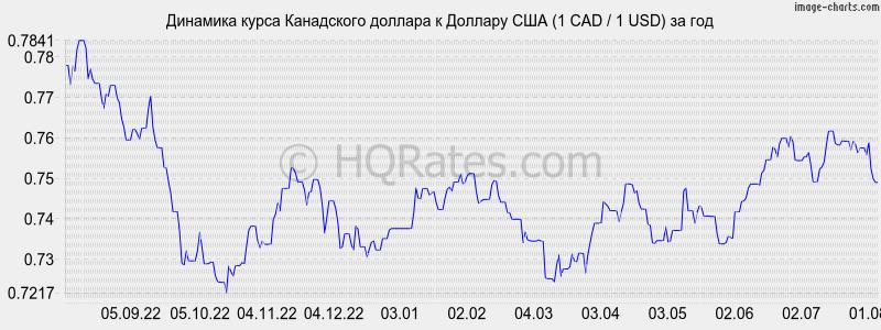 Курс рубля к доллару сегодня на форексе онлайн