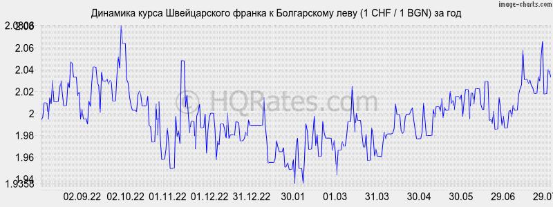 франк-доллар график