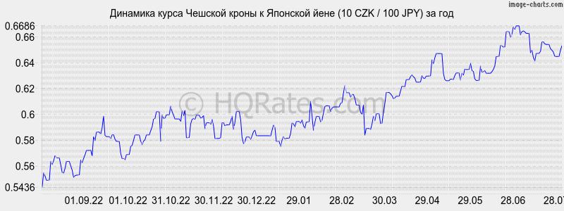 курс йены к рублю в банке приморье сегодня игры: спасатель, насильник
