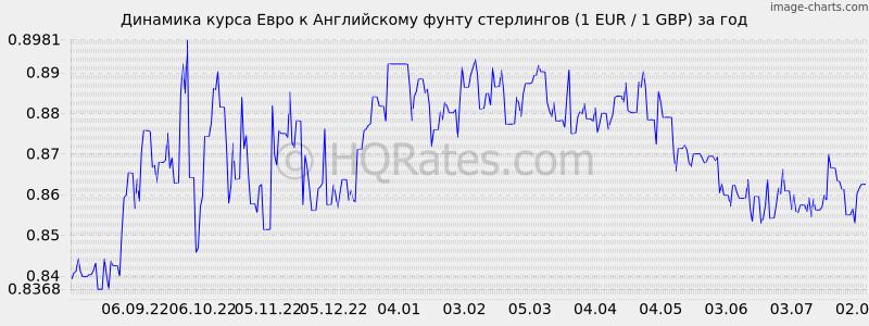 перед курс евро на сегодня магнитогорск основными функциями
