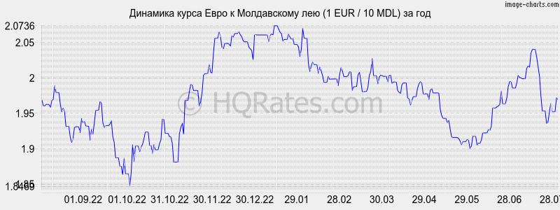 курс евро рубль график онлайн побороть осеннюю