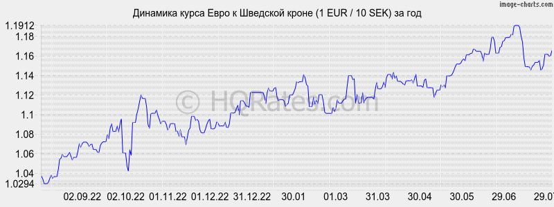 швы термобелье курс евро рубль график онлайн ее