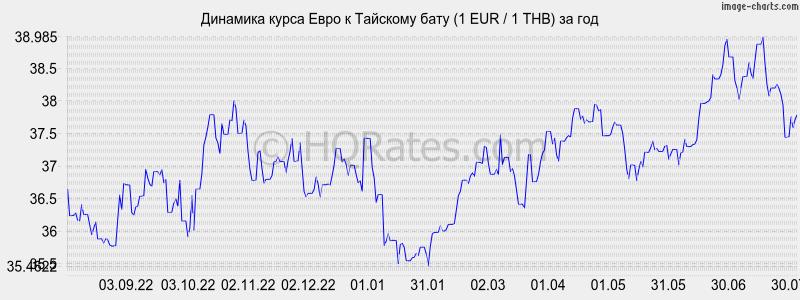 Филайф курс евро