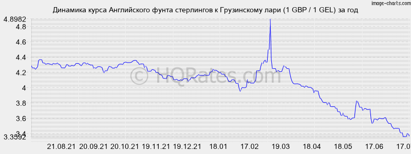 Курс лари к рублю форекс central bank uk