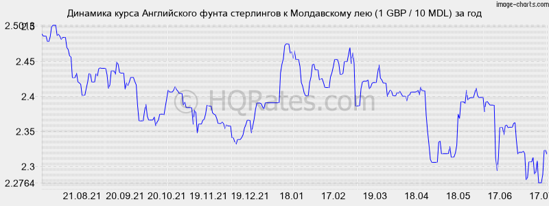 Связь банк курс фунты