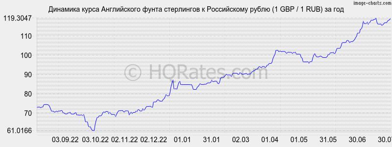 Worldwide Currency Exchange Calculator