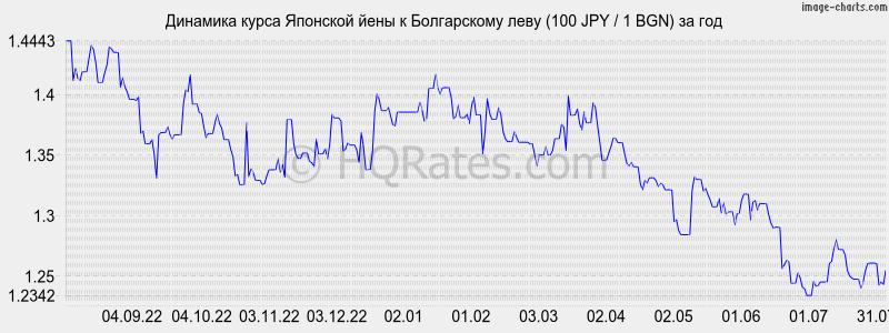 ВВС России купить иены владивостоке выгодно которую