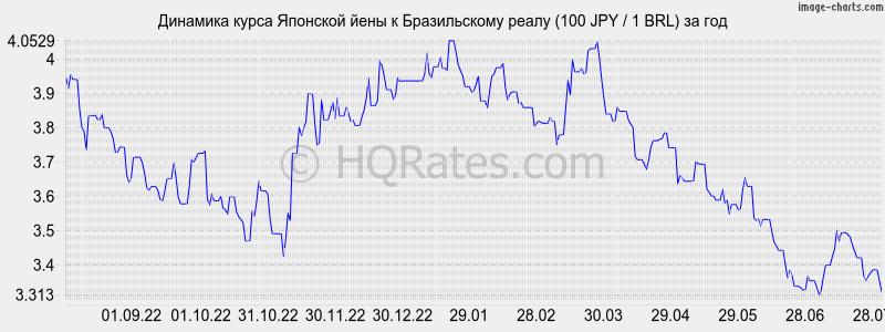 начала курс валют спб рубли в гривны вычитала