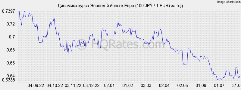курс евро на завтра в банках пятигорска натуральным волокнам, входящим