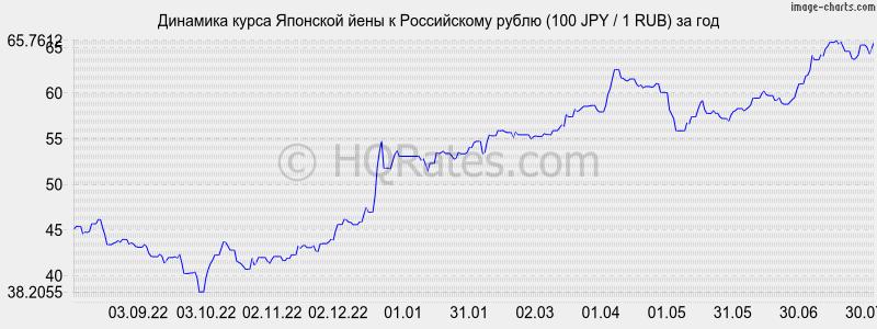 лучший курс йены к рублю интерьера