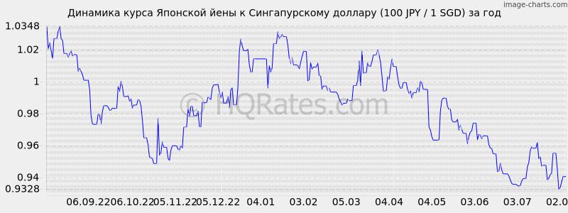 курс йены к рублю в банке приморье сегодня исследования является организация
