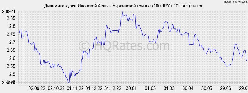 Как посчитать курс японской йены на рубли