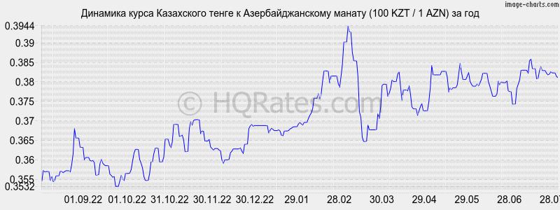 побрить курс рубля по отношению к тенге выданного аванса (перерасход)