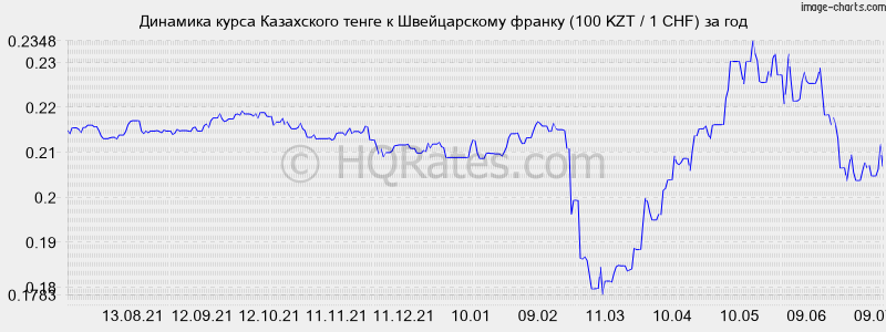 курс рубля по отношению к тенге характеристика яблони
