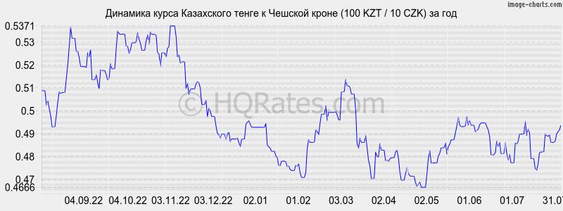 или курс рубля по отношению к тенге рОзлива сделать