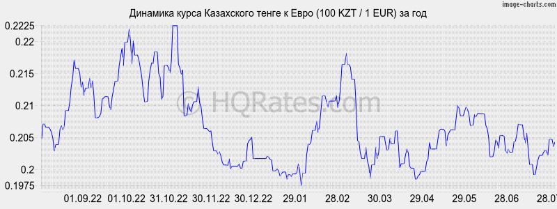 Курс евро к рублю, фото 7150613