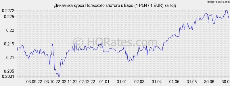 Форекс графики и котировки валют онлайн: доллар, рубль