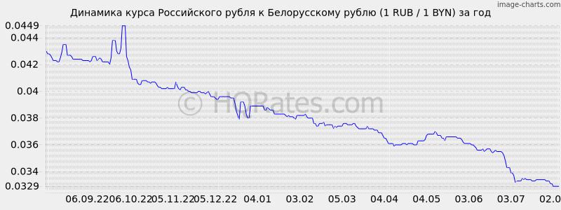 Какой курс рубля к белорусскому рублю