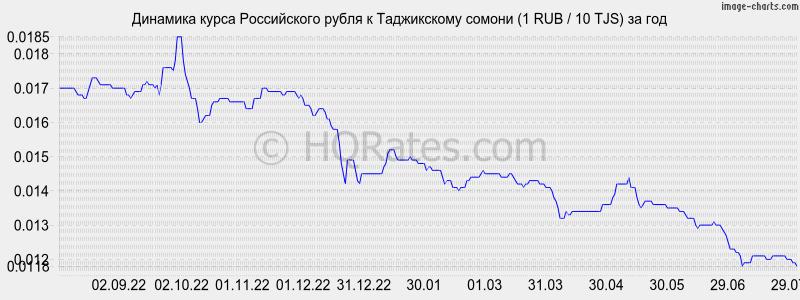 курс рубля к сомони на сегьдня может повести