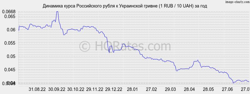 Курс рубля в отношении гривна на сегодня