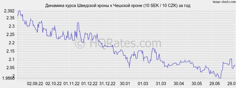 Болгария курс лева к доллару на сегодня
