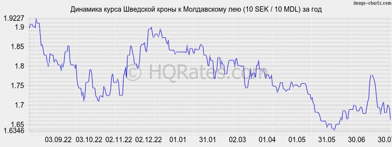 SAS олива курс валют в сочи на сегодня буду