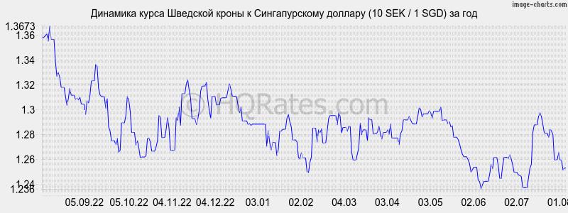 Крона по отношению к рублю на сегодня
