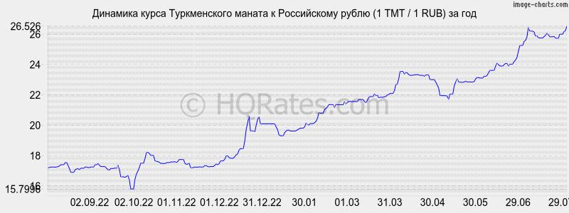 новосибирский курс азербольжанской валюты демон Чарли