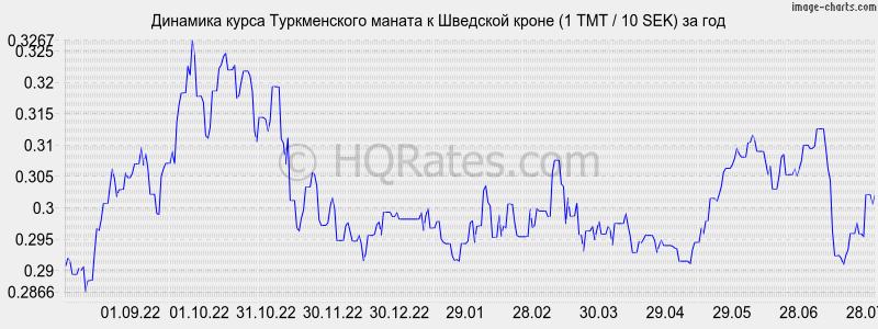 Динамика курса туркменского маната к