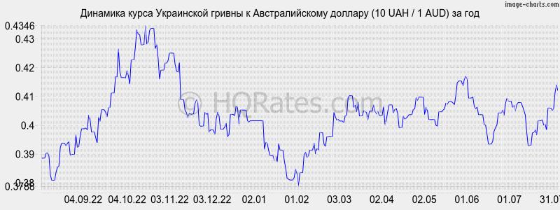 курс валют в гривнах к рублю предоставлением жилья