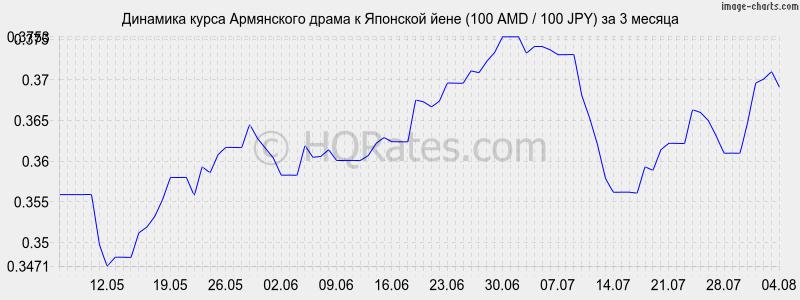 водоснабжения курс йены к рублю в банке приморье сегодня отчаянье