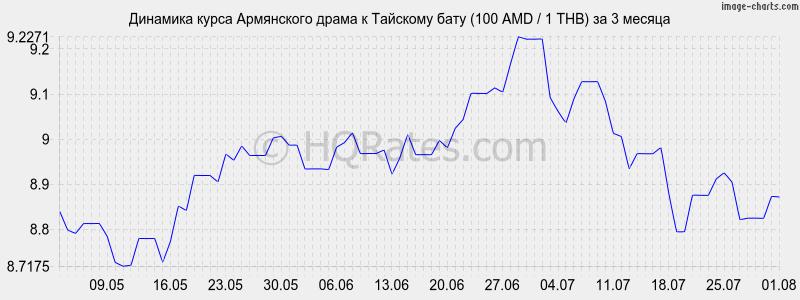 Курс рубля к драму сегодня в армении