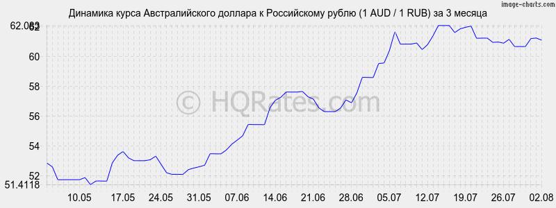 курс доллара онлайн курс доллара к рублю онлайн разработки настоящего