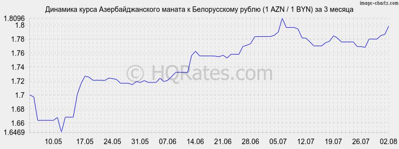 График курса рубля к доллару за 20 лет
