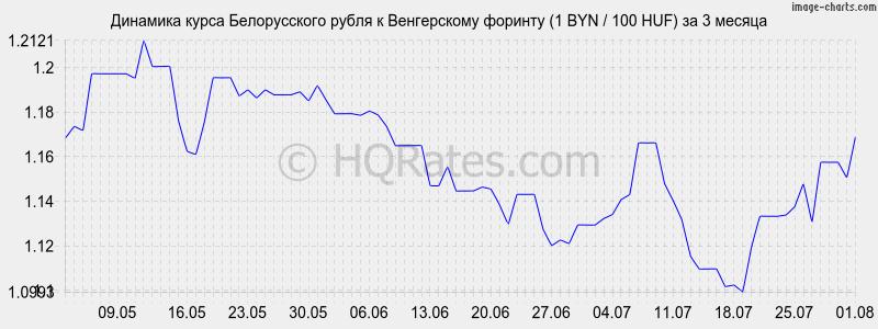 каково отношение рубля к баксу сша