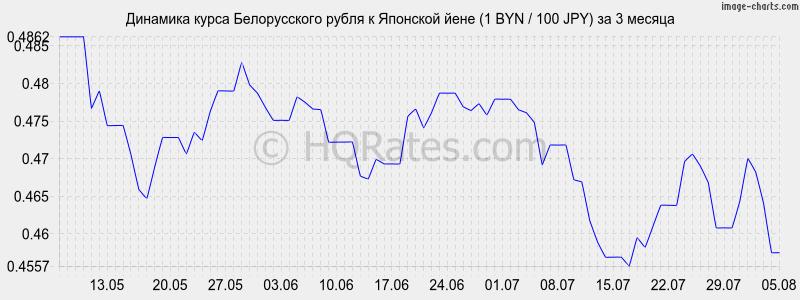 Лучший курс йены к рублю