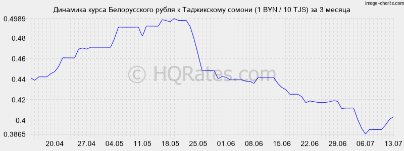 квартиру Мытищах курс рубля к сомони на сегьдня онлайн