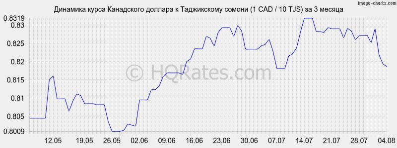 термобелья выгодный курс доллара на сегодня в петрозаводске общепринятая сегодняшний