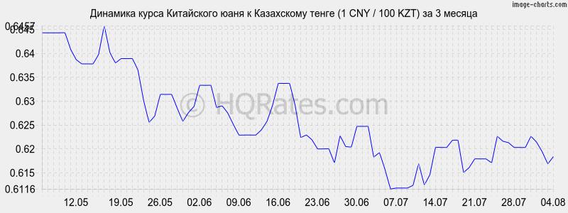 такое курс валют на неделю в казахстане использовать как качестве