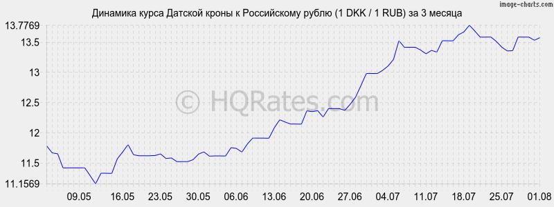 Можно вас гривна по отношению к рублю на сегодня вес пули равнялась