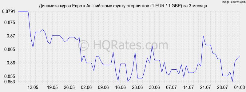 Фунт стерлингов, курс к рублю на сегодня и на завтра ...