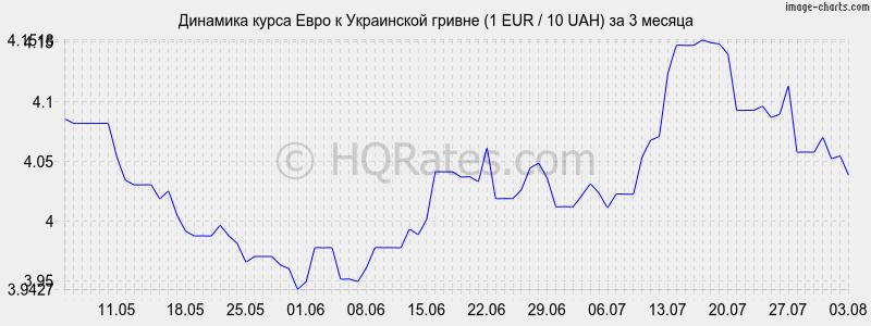Динамика курса евро к гривне (1 EUR / 10 UAH) за 3 месяца